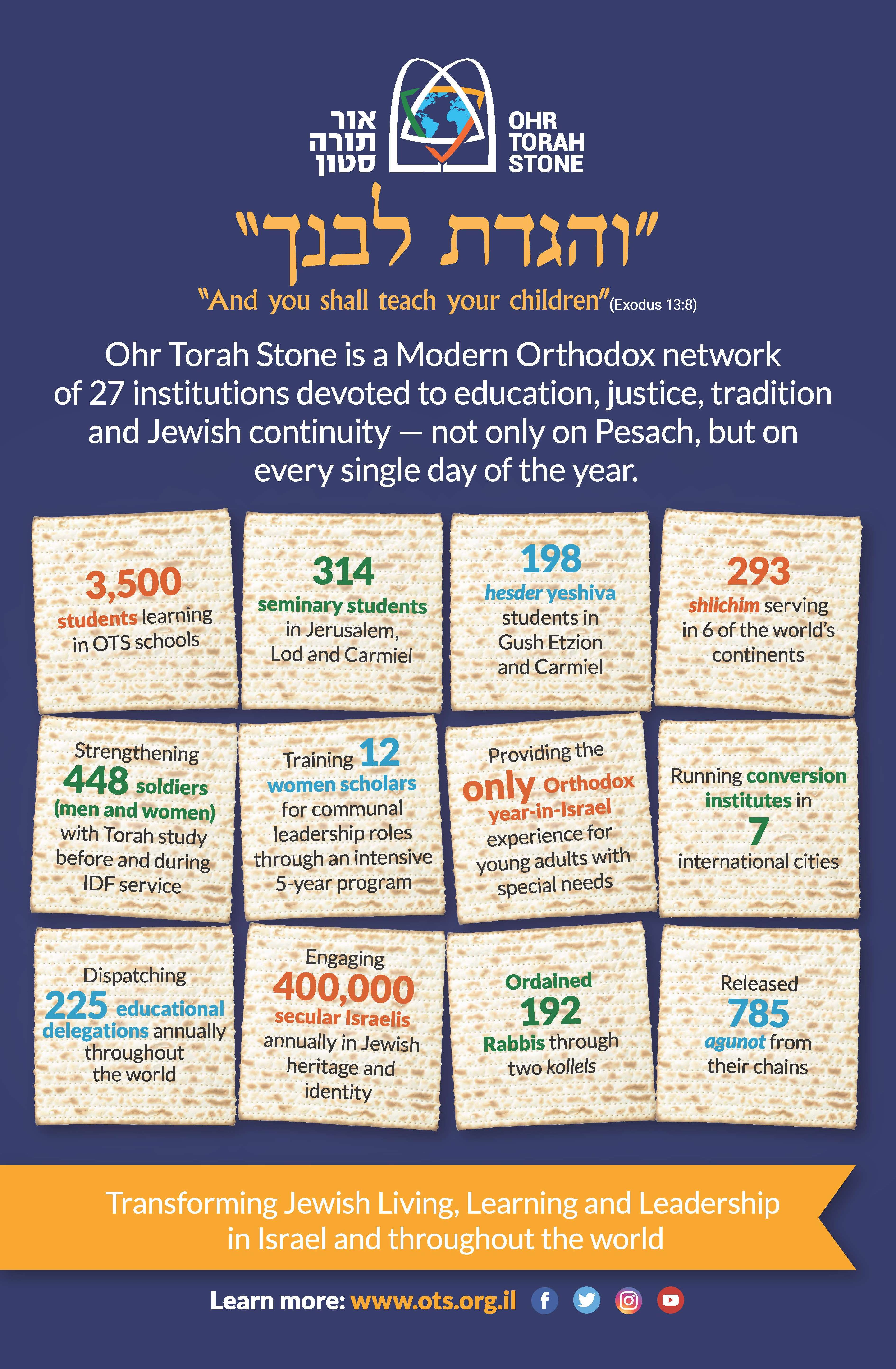 Pesach 5779 infographic